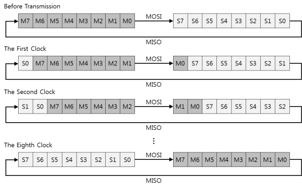 PHPoC Device Programming Guide for P40